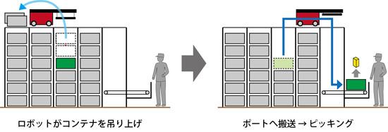 岡村製作所、自動倉庫型ピッキングシステムを発売02