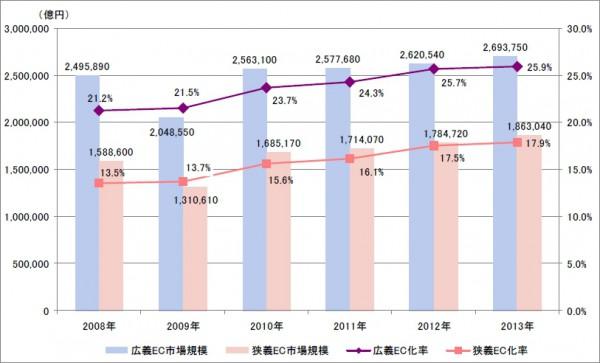 13年の国内EC市場規模11.2兆円、BtoCが17.4%拡大