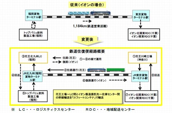 イオンと花王、東京・福岡間で鉄道コンテナ共同輸送を開始01