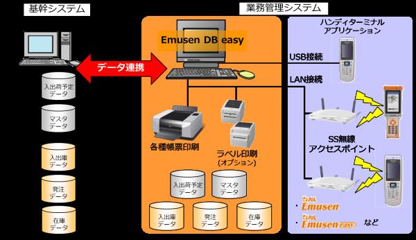 イーソル、基幹・物流システムの連携DBツールを開発