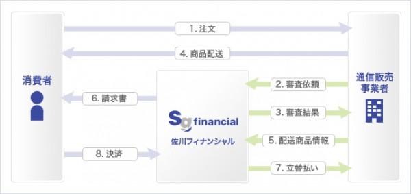 佐川急便、24日から後払い決済の提供開始