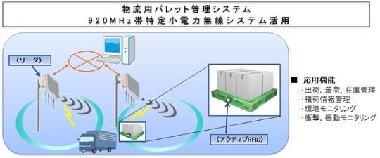 物流管理パレットシステムに長野日本無線のシステム採用