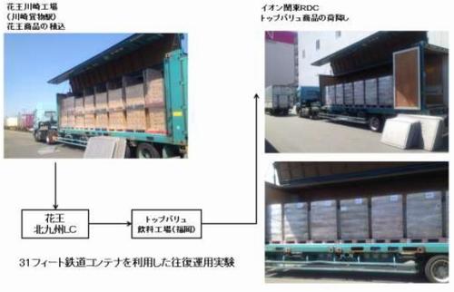 イオンと花王、東京・福岡間で鉄道コンテナ共同輸送を開始02