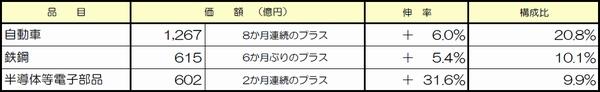 九州経済圏の貿易赤字、8月は1785億円