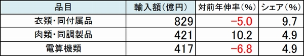 成田空港の輸入額が2か月連続の減少、東京税関調べ