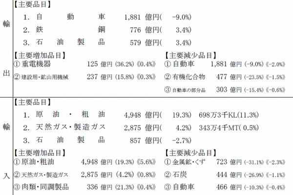 横浜税関、8月の管内貿易収支5834億円のマイナス
