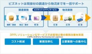 JILS、ビズネット東京物流センターを視察