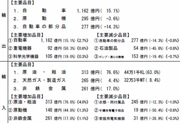 横浜港、8月の貿易黒字1819億円