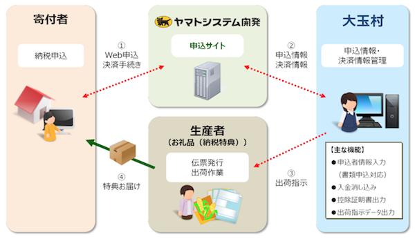 福島県大玉村、ヤマトシステム開発のふるさと納税支援導入