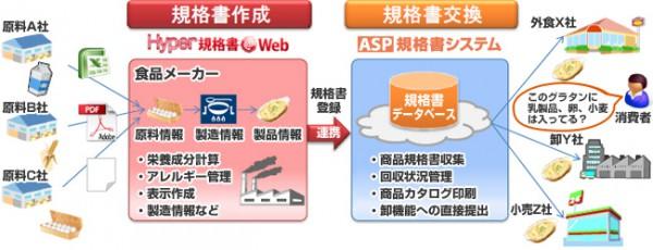 インフォマート、ヤマトシステム開発とデータ連携を開始