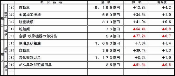 名古屋税関、9月の管内貿易黒字6099億円