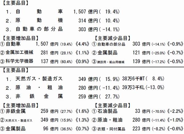 横浜港、9月の貿易黒字2432億円