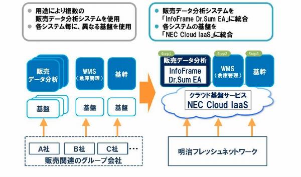 明治FN、WMS・販売物流などのシステム基盤をクラウド移行