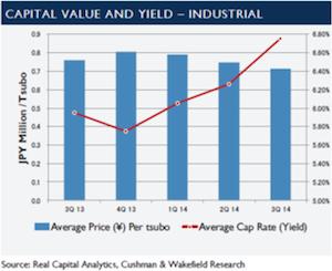 資産価値低下も賃料維持、7-9月期の東京物流施設投資市場