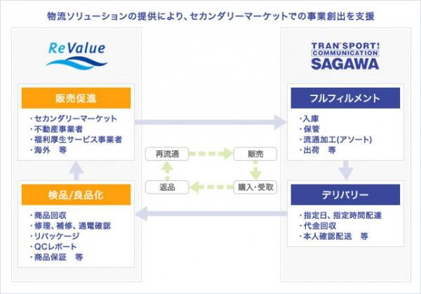 佐川急便、余剰在庫の再流通化サービスを強化