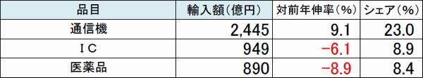 成田空港の輸入額3か月連続減