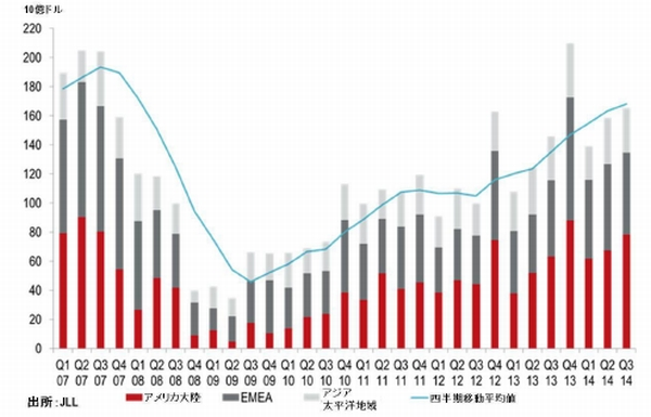日本の商業不動産投資市場は物流セクター活発、JLL調べ