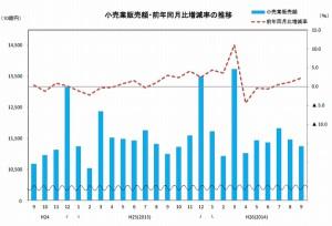9月の商業販売動向、卸・小売ともに2.7%増