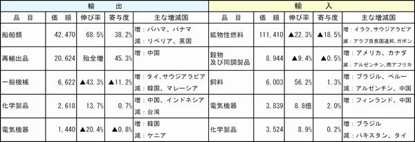長崎税関管内、9月の輸出額が4か月ぶりのプラス