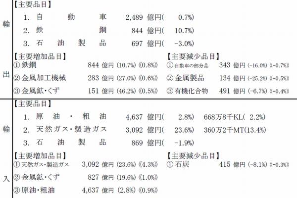 横浜税関、9月の管内貿易収支5057億円のマイナス