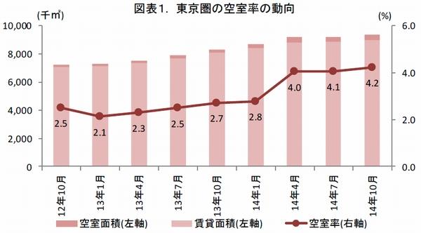 東京圏の賃貸物流施設市場、需給バランスの均衡継続
