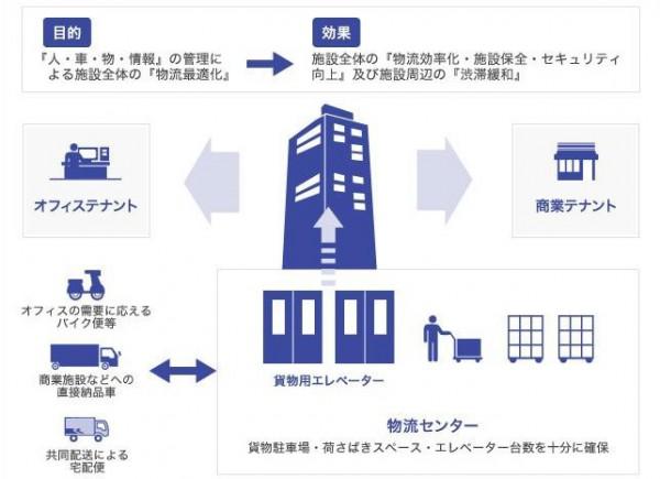 佐川急便、東京ミッドタウンの館内物流で都の初認定