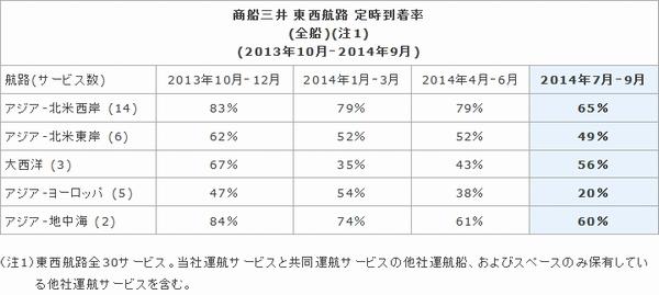 商船三井、7-9月の定時到着率を公表、マニラ混雑で