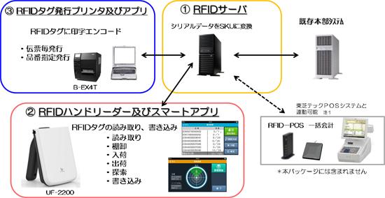 東芝テック、流通・小売向け「RFID導入パッケージライト」発売
