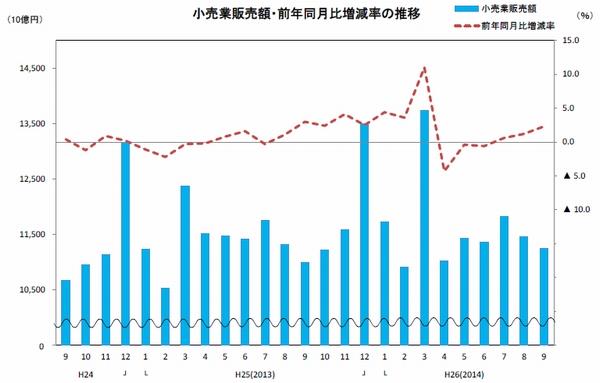 9月の商業販売額、小売業2.3%増、卸売業1.3%増