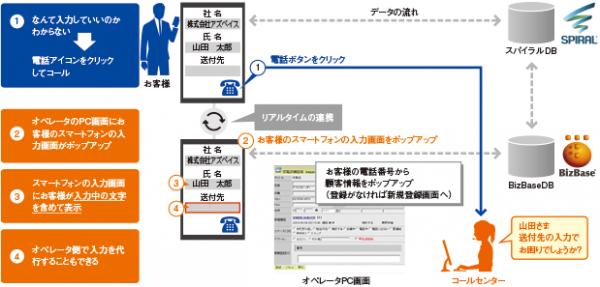 スマホの情報入力をオペレーターが支援するサービス