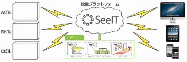 三井不動産、クリュー社に出資し映像データ活用事業参入
