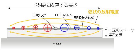 富士通研、金属・人体に装着できる薄型RFIDタグ開発