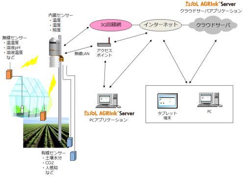 イーソル、-30度対応のハンディ用いた農場監視システム