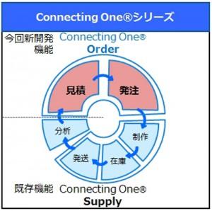 大日本印刷、販促物の在庫・配送サービスに管理一元化機能