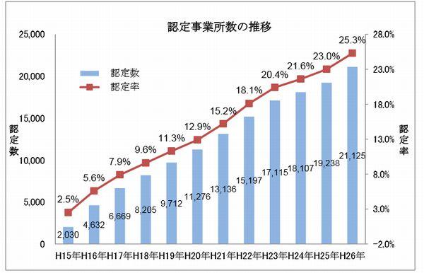 全ト協、運送事業所のGマーク認定率は25.3%に拡大