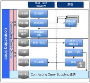 大日本印刷、販促物の在庫・配送サービスに管理一元化機能02