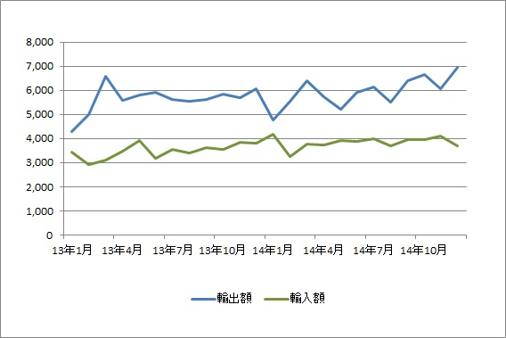 横浜港、12月の輸入額が21か月ぶりに減少