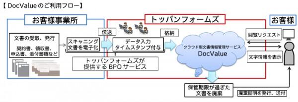 トッパンF、文書を画像で一括管理するクラウドサービス