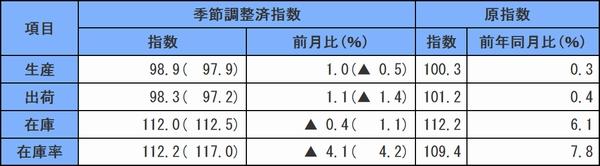 14年12月の鉱工業指数生産・出荷は上昇、在庫・在庫率が低下00
