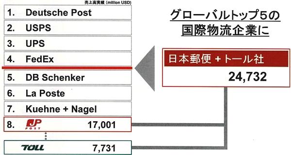 (出所:日本郵政)