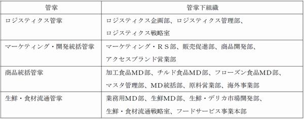 -1- 2015年2月24日 2015年4月機構改革 2015年4月1日付機構改革、ご案内申し上げます。 記 機構改革の要旨    日本アクセスは、4月1日付で営業組織の3営業部門体制への移行や「小さな本社の実行」などを柱とした大規模な機構改革を実施する。  営業部門それぞれへ戦略実行主体と営業活動業務を移管し、小さな本社による戦略組織体制を構築するため、本社戦略組織の本部体制を廃止、各部を直轄組織とした「管掌体制」へと移行する。  本社以外でも現在の6支社と広域本部体制を廃止し、東日本営業部門、西日本営業部門、広域営業部門の3営業部門体制へと移行。広域営業部門は、全国展開する得意先への対応力を強化するため、これまで一部スタッフ部隊だった広域営業組織を完全なプロフィットセンターとして広域営業部門体制を構築する。  また、3営業部門体制の中で営業力・戦略実行の強化とエリア、事業の責任者体制を強化するため「統括」体制へと移行する。  東日本・西日本営業部門では全国卸の特徴を最大限に発揮することを目指し、東西営業部門下でもエリア単位の経営体制を継続し、東西営業部門下にエリア統括(東北、関東、中部、近畿、中四国、九州)を配置。  ロジスティクス統括と生鮮・デリカ統括を設けることで、ロジスティクス事業分野と生鮮・デリカ事業分野のサービスレベル向上と、戦略実行、意思決定の高度化を図る。  広域営業部門では業態別・事業別の責任者体制を敷き、広域チェーン統括、広域CVS統括、広域ロジスティクス統括を配置。これらに加えて生鮮・デリカ統括を置くことで、生鮮・デリカ事業分野のサービスレベルを高める。  また、「物販企業からサービス企業への変革」を実行するため、体制変更と社内の意識改革に取り組む。  同社の営業体制は現在、商品軸の管理が中心となっているが、今後は「何を販売するか」ではなく、全営業組織を得意先軸営業組織体制へ変更し、内部管理体制も得意先基軸へと変革する。こうした取り組みの中でも商品カテゴリー別戦略を実行できる体制を維持するため、営業拠点に「カテゴリーマネージャー」を設置するとともに、営業スタッフ組織の強化も同時に実行する。  さらに、これまで分散していたマーケティング、商品開発、販売促進機能を集約し、製造卸の機能強化も同時に図るため、同一管掌下に同じ機能を合流させる体制とする。  ■本社のロジスティクス事業関連組織   これらの機構改革に伴う物流・ロジスティクス関連の役員・幹部社員人事は次の通り。