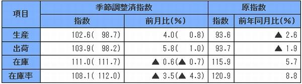 1月の鉱工業指数、生産・出荷が上昇、在庫・在庫率は低下