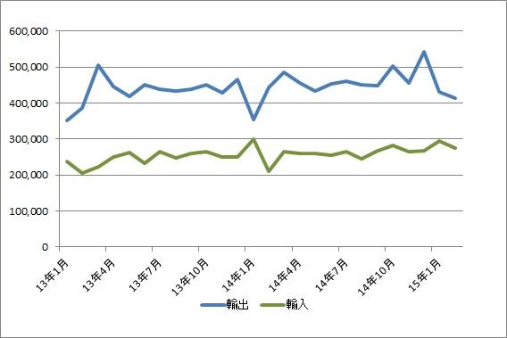 神戸港、2月の貿易黒字1403億円