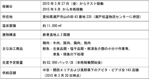 ユニー、愛知県瀬戸市にプロセスセンター開設、6月本稼働