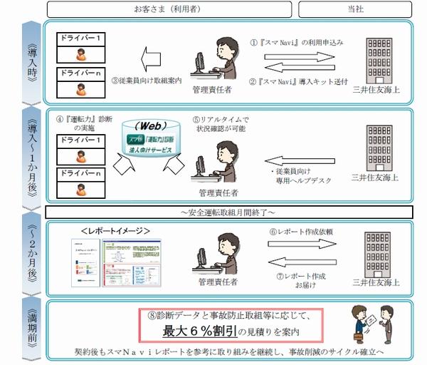 三井住友海上、アプリの安全運転診断で保険料割引き
