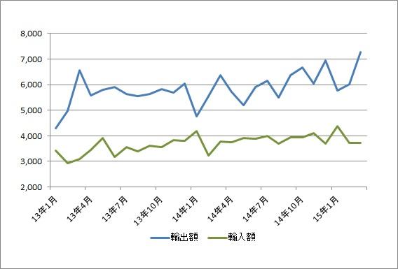 横浜港、3月の貿易黒字3546億円、2か月ぶりに増加