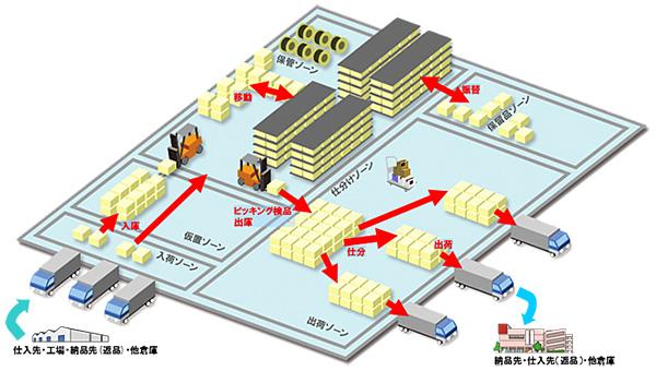 ABCマート、アトムシステムのWMSを採用