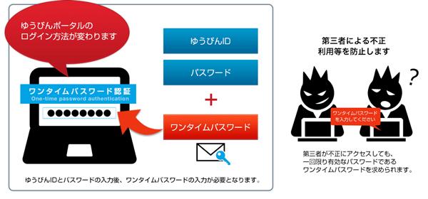 日本郵便、ゆうびんポータルのセキュリティ強化
