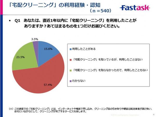 宅配クリーニング調査、長期保管利用が46.4%