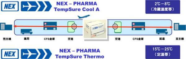 温度管理が必要な医薬品の国際航空輸送
